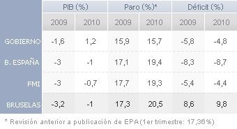 Mapa de la previsiones para España del: Gobierno, FMI, Banco España y EU