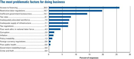 The most problematic factors for doing business