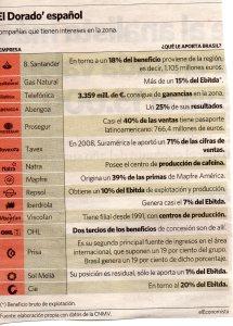 Lo que aporta Brasil a muchas empresas Españolas